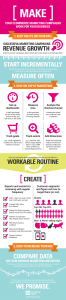 Infographic Make Your Ecommerce Marketing Campaigns Work