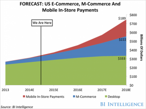 Commerce Mobile Growth Chart
