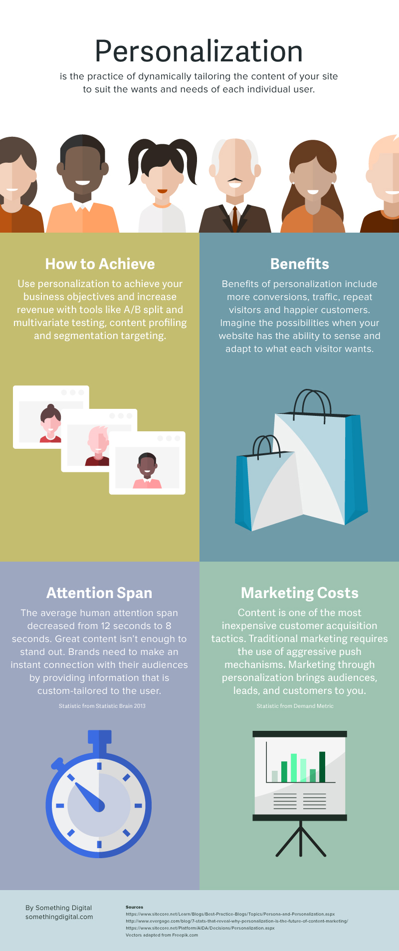personalization infographic