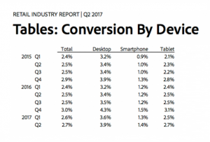 adobe analytics conversion by device