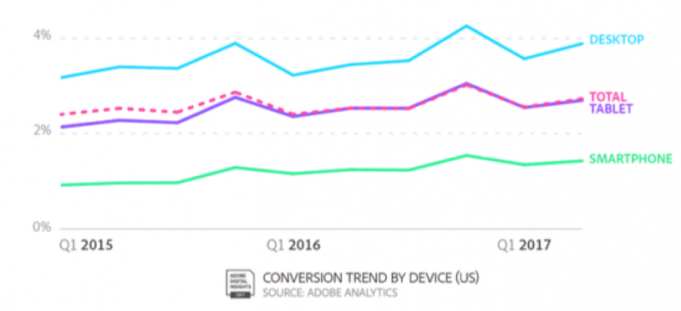adobe analytics conversion trend by device