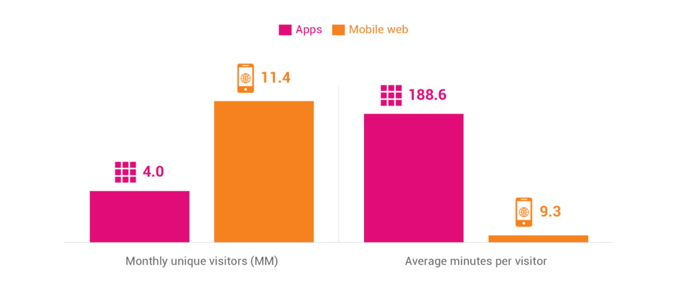 app vs web usage
